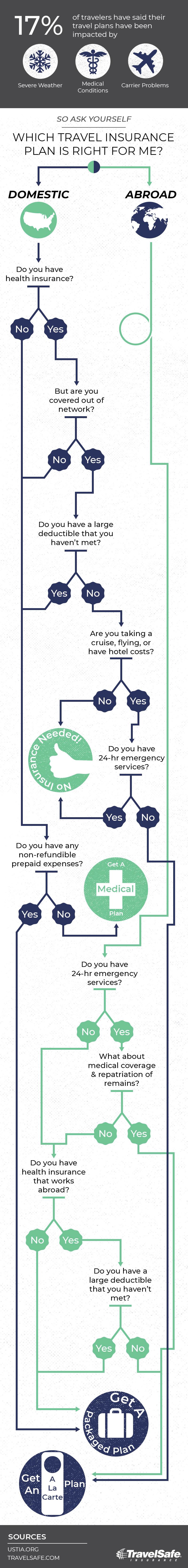 Choosing_A_Travel_Insurance_Plan_Flowchart.jpg